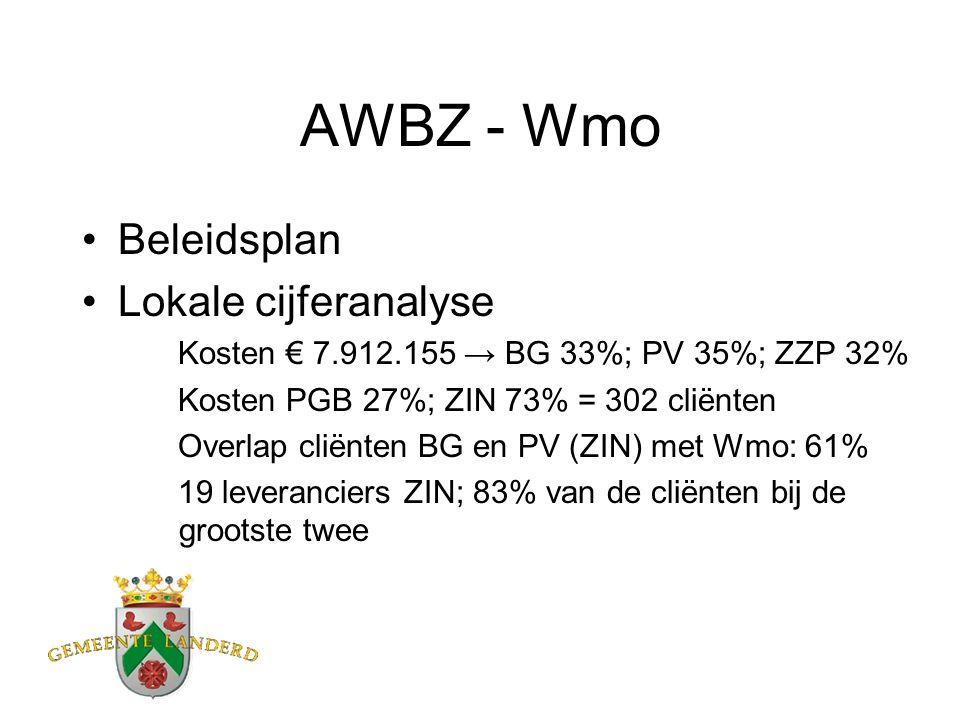 AWBZ - Wmo Beleidsplan Lokale cijferanalyse Kosten € 7.912.155 → BG 33%; PV 35%; ZZP 32% Kosten PGB 27%; ZIN 73% = 302 cliënten Overlap cliënten BG en PV (ZIN) met Wmo: 61% 19 leveranciers ZIN; 83% van de cliënten bij de grootste twee