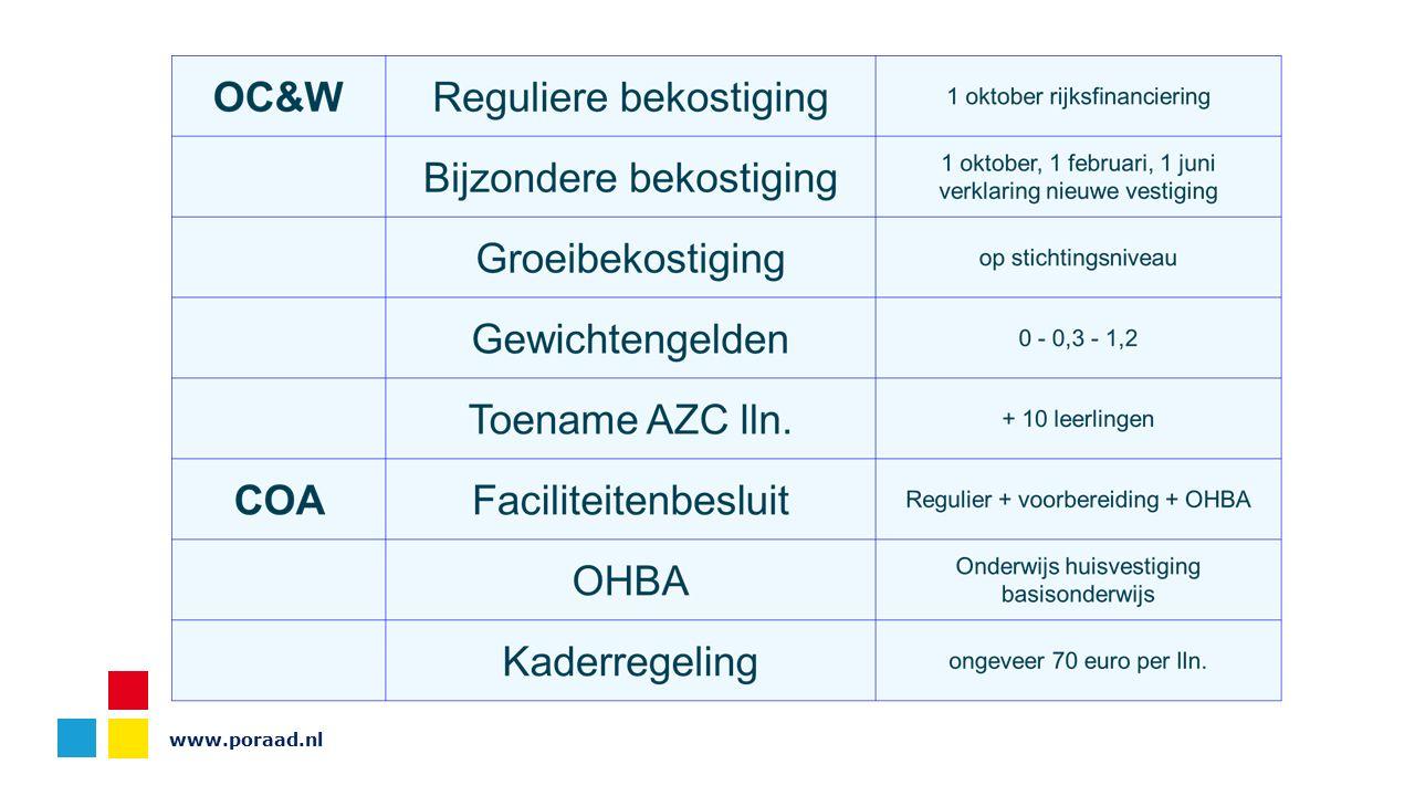 Maatwerk Aanvulling van de reguliere bekostiging tot 9000 euro per leerling Mits: Leerling korter dan 1 jaar in NL Leerling is een asielzoeker Meer dan 4 leerlingen op een school