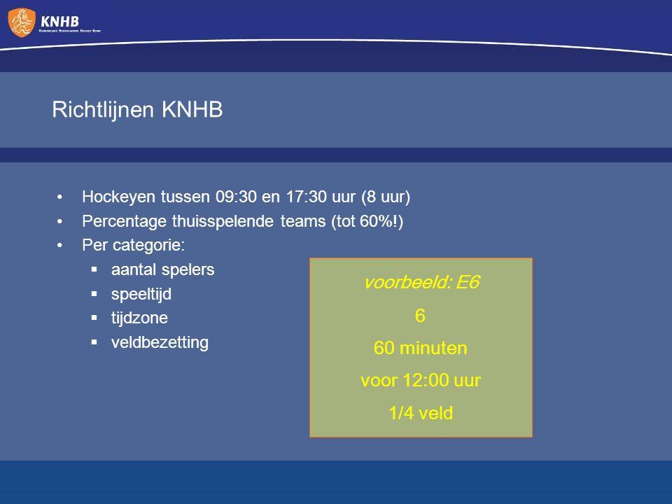 Richtlijnen KNHB Hockeyen tussen 09:30 en 17:30 uur (8 uur) Percentage thuisspelende teams (tot 60%!) Per categorie:  aantal spelers  speeltijd  tijdzone  veldbezetting voorbeeld: E6 6 60 minuten voor 12:00 uur 1/4 veld