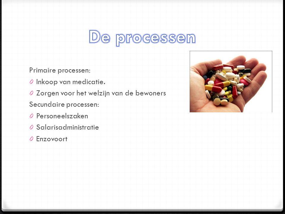 Primaire processen: 0 Inkoop van medicatie.