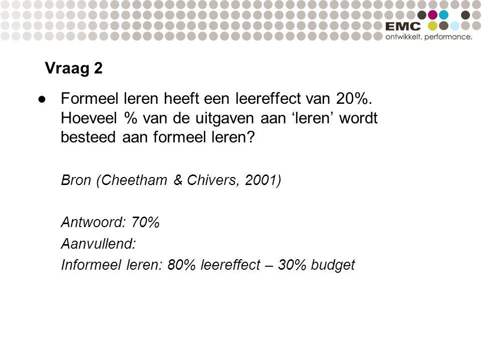 ●Formeel leren heeft een leereffect van 20%. Hoeveel % van de uitgaven aan 'leren' wordt besteed aan formeel leren? Bron (Cheetham & Chivers, 2001) An