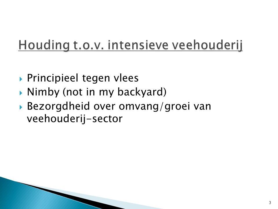  Situatie veestapel in Noord-Brabant sinds de varkenspest in 1997: ◦ Afname aantal varkens met ca.