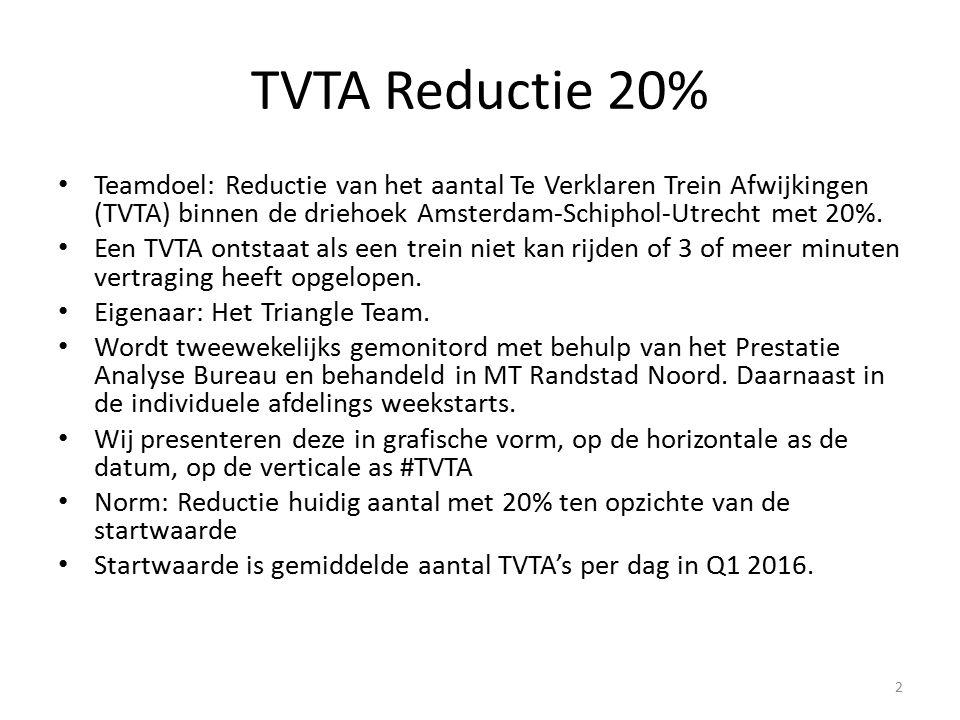 TVTA Reductie 20% Teamdoel: Reductie van het aantal Te Verklaren Trein Afwijkingen (TVTA) binnen de driehoek Amsterdam-Schiphol-Utrecht met 20%.