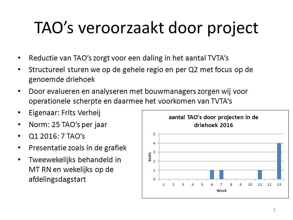 TAO's veroorzaakt door project Reductie van TAO's zorgt voor een daling in het aantal TVTA's Structureel sturen we op de gehele regio en per Q2 met focus op de genoemde driehoek Door evalueren en analyseren met bouwmanagers zorgen wij voor operationele scherpte en daarmee het voorkomen van TVTA's Eigenaar: Frits Verheij Norm: 25 TAO's per jaar Q1 2016: 7 TAO's Presentatie zoals in de grafiek Tweewekelijks behandeld in MT RN en wekelijks op de afdelingsdagstart 3