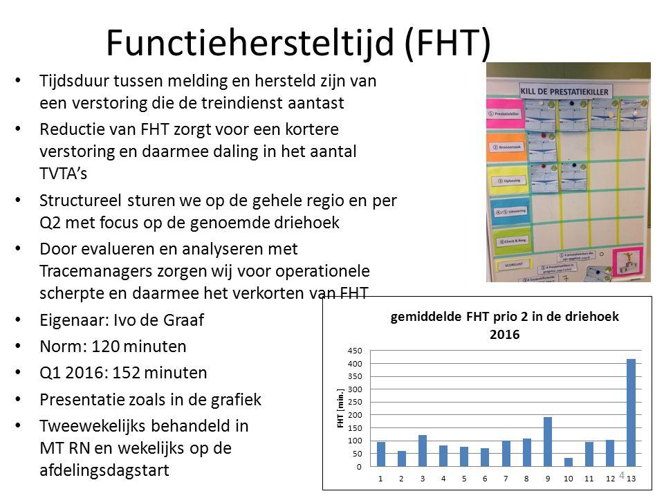 Functiehersteltijd (FHT) Tijdsduur tussen melding en hersteld zijn van een verstoring die de treindienst aantast Reductie van FHT zorgt voor een kortere verstoring en daarmee daling in het aantal TVTA's Structureel sturen we op de gehele regio en per Q2 met focus op de genoemde driehoek Door evalueren en analyseren met Tracemanagers zorgen wij voor operationele scherpte en daarmee het verkorten van FHT Eigenaar: Ivo de Graaf Norm: 120 minuten Q1 2016: 152 minuten Presentatie zoals in de grafiek Tweewekelijks behandeld in MT RN en wekelijks op de afdelingsdagstart 4