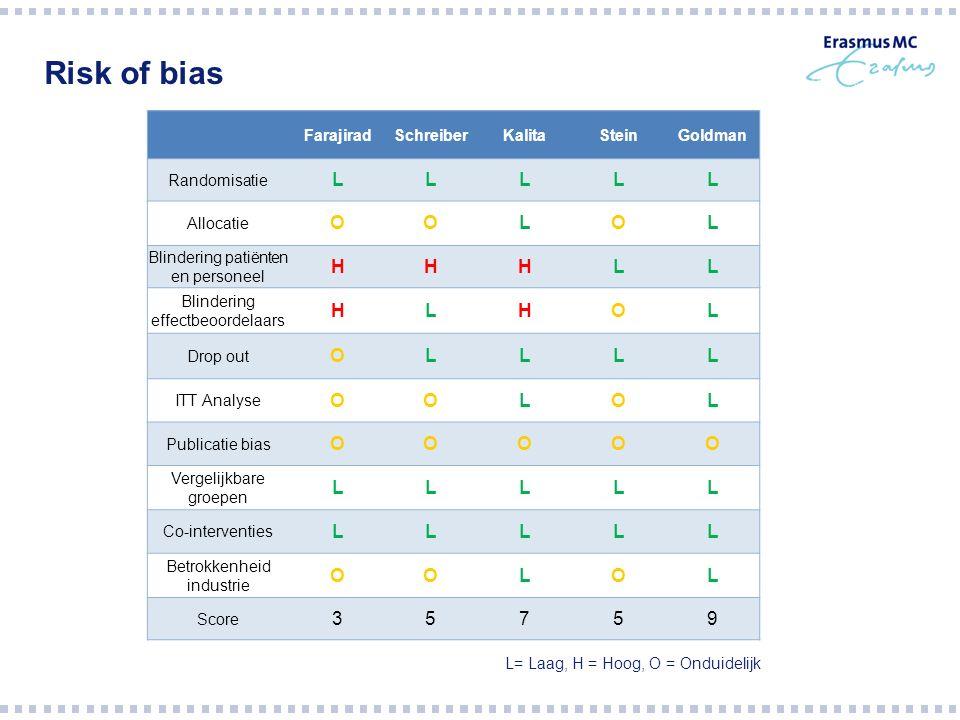 Risk of bias FarajiradSchreiberKalitaSteinGoldman Randomisatie LLLLL Allocatie OOLOL Blindering patiënten en personeel HHHLL Blindering effectbeoordel
