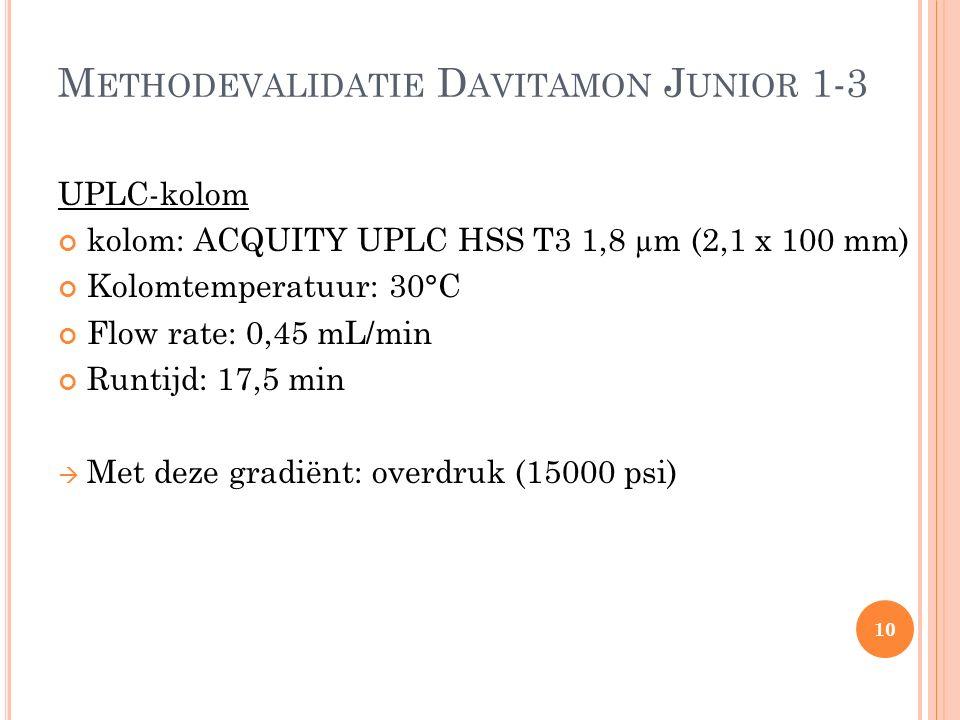 M ETHODEVALIDATIE D AVITAMON J UNIOR 1-3 UPLC-kolom kolom: ACQUITY UPLC HSS T3 1,8 µm (2,1 x 100 mm) Kolomtemperatuur: 30°C Flow rate: 0,45 mL/min Run
