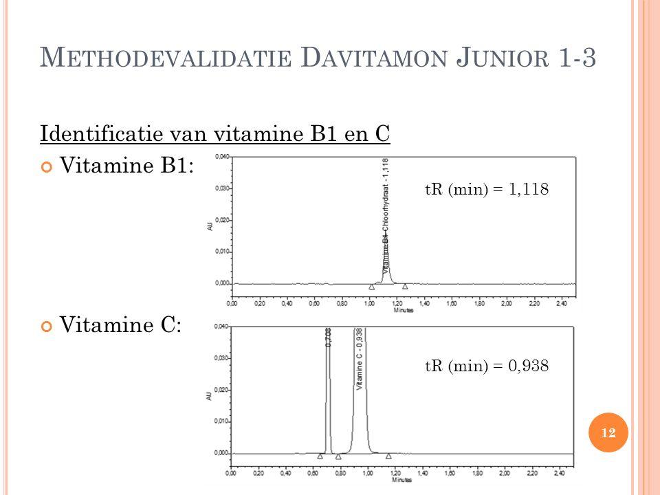 M ETHODEVALIDATIE D AVITAMON J UNIOR 1-3 Identificatie van vitamine B1 en C Vitamine B1: Vitamine C: tR (min) = 1,118 tR (min) = 0,938 12
