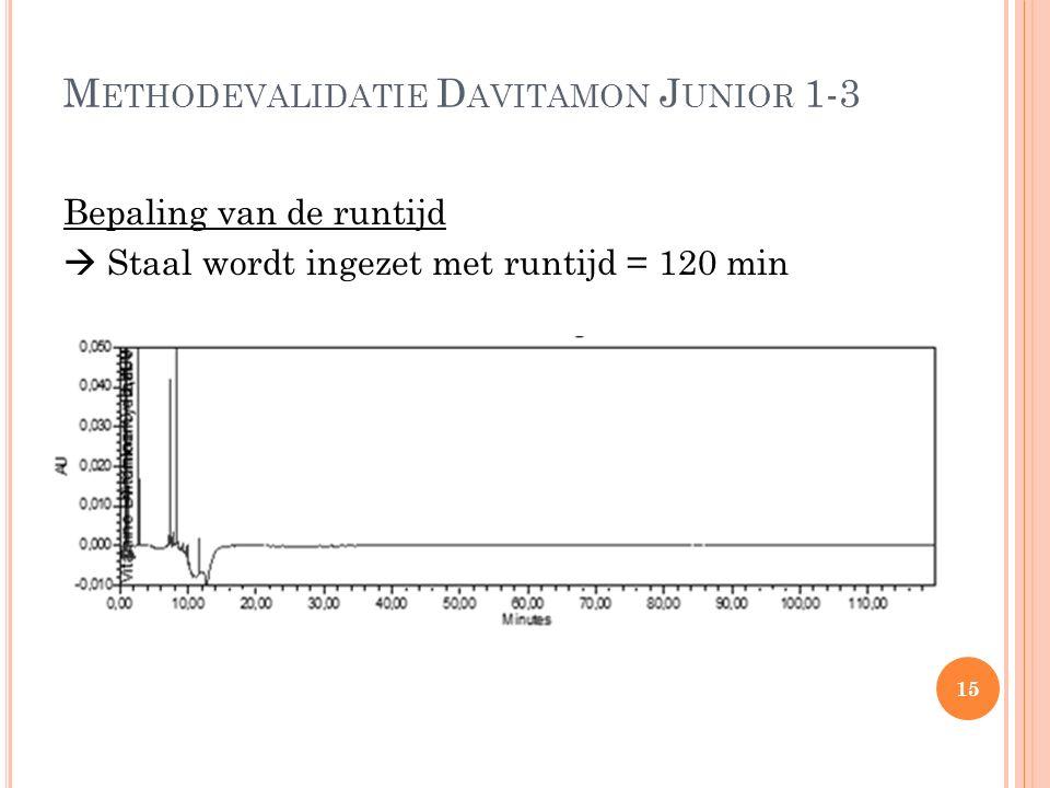 M ETHODEVALIDATIE D AVITAMON J UNIOR 1-3 Bepaling van de runtijd  Staal wordt ingezet met runtijd = 120 min 15