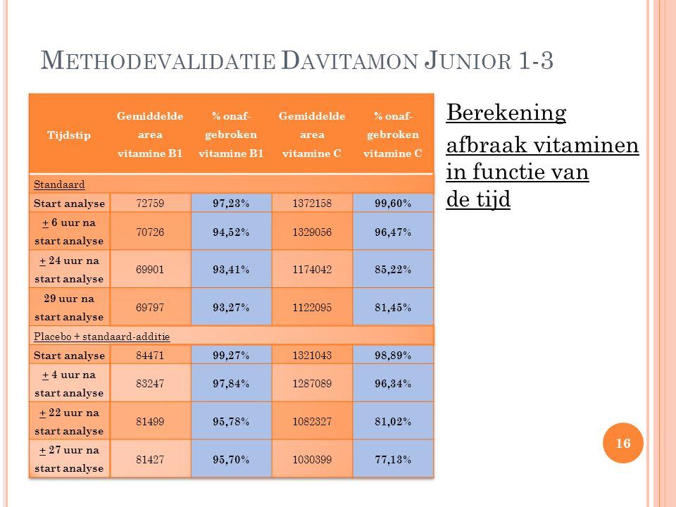 M ETHODEVALIDATIE D AVITAMON J UNIOR 1-3 Berekening afbraak vitaminen in functie van de tijd 16