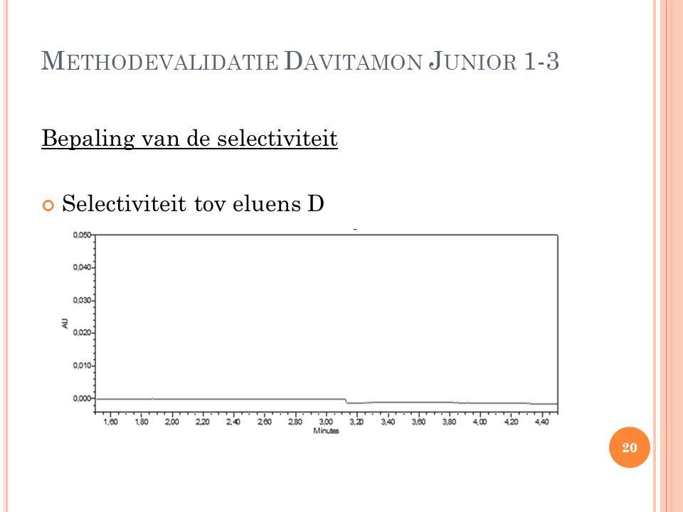 M ETHODEVALIDATIE D AVITAMON J UNIOR 1-3 Bepaling van de selectiviteit Selectiviteit tov eluens D 20