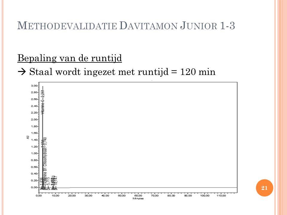 M ETHODEVALIDATIE D AVITAMON J UNIOR 1-3 Bepaling van de runtijd  Staal wordt ingezet met runtijd = 120 min 21