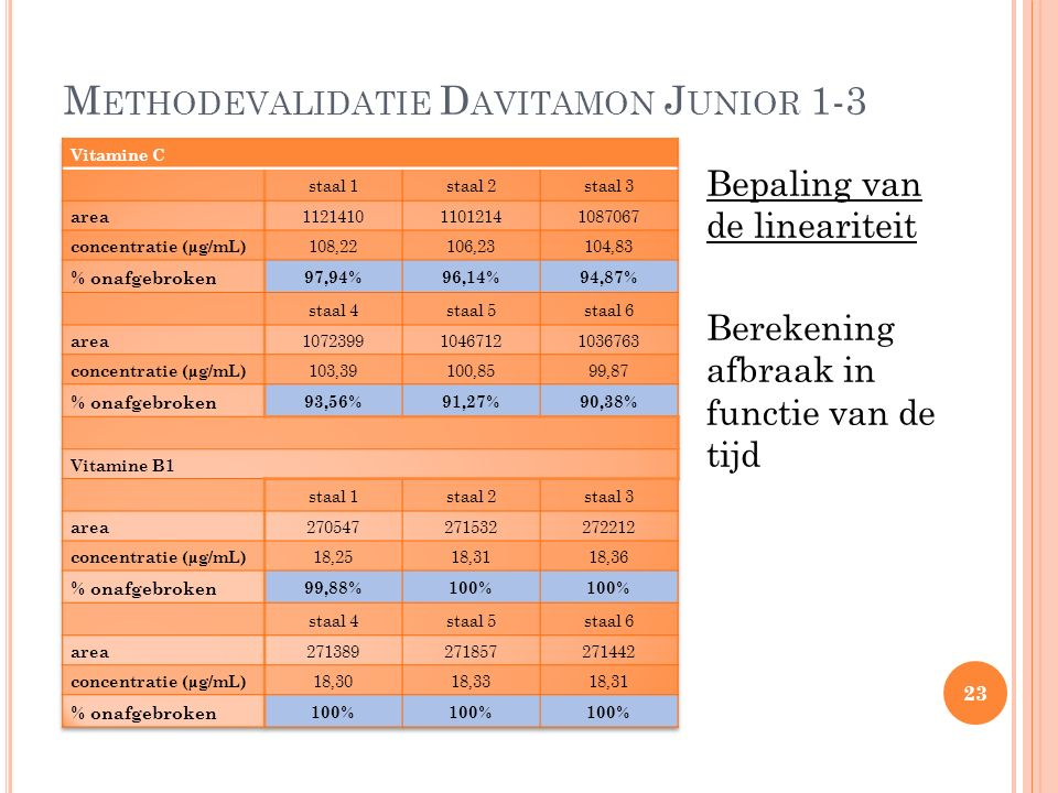 M ETHODEVALIDATIE D AVITAMON J UNIOR 1-3 Bepaling van de lineariteit Berekening afbraak in functie van de tijd 23