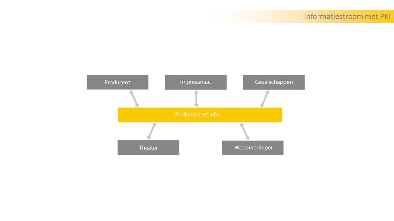 Informatiestroom met PKI