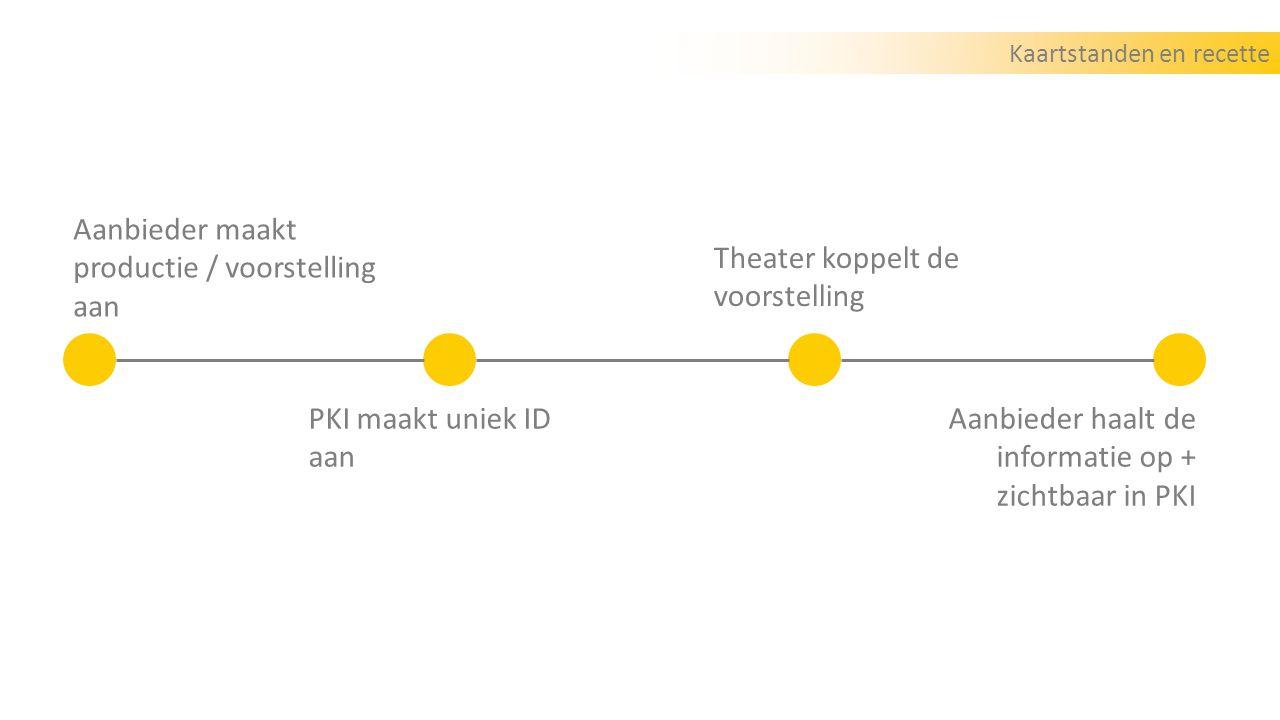 Kaartstanden en recette Aanbieder maakt productie / voorstelling aan PKI maakt uniek ID aan Theater koppelt de voorstelling Aanbieder haalt de informatie op + zichtbaar in PKI