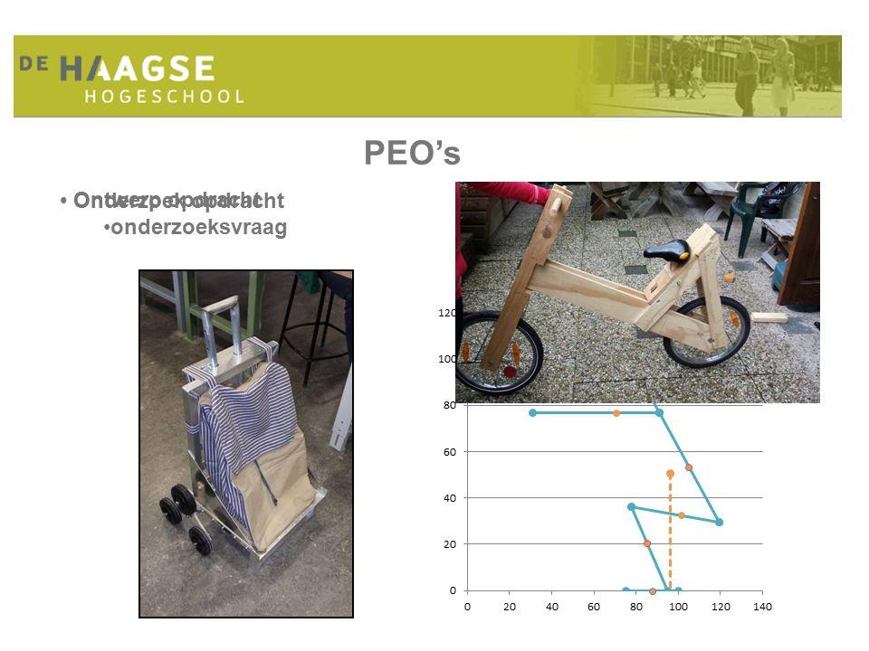 PEO's Ontwerp opdracht Onderzoek opdracht onderzoeksvraag