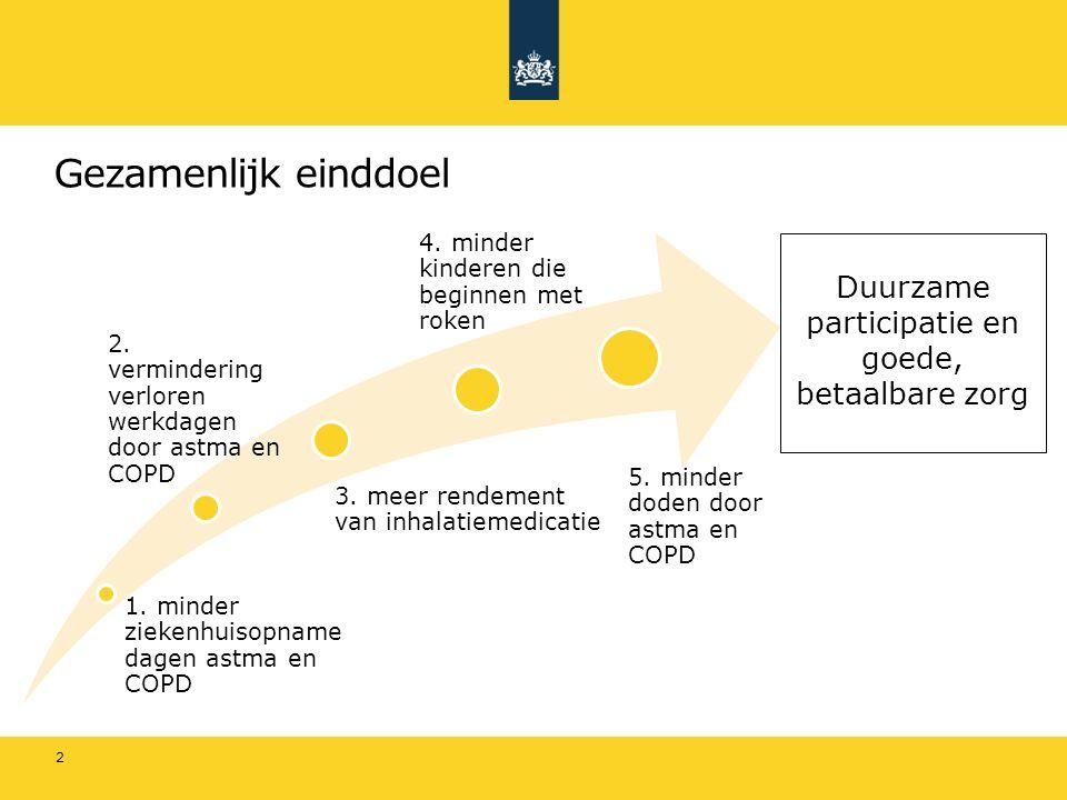 Urgentie van ambitieuze doelen 3 De ontwikkeling van de zorgkosten loopt uit de pas met de ontwikkeling van het BBP.