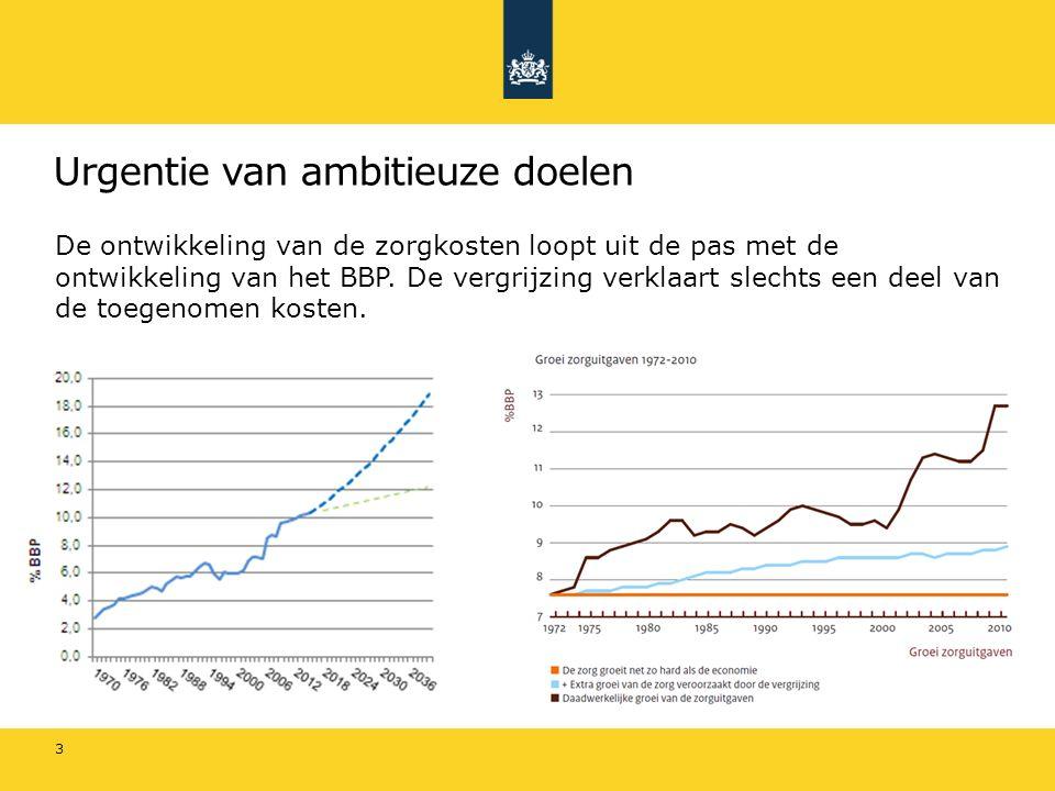 Urgentie van ambitieuze doelen Bron: Oostrom et al, 2011 4 In totaal telt Nederland ongeveer 4,5 miljoen chronisch zieken.