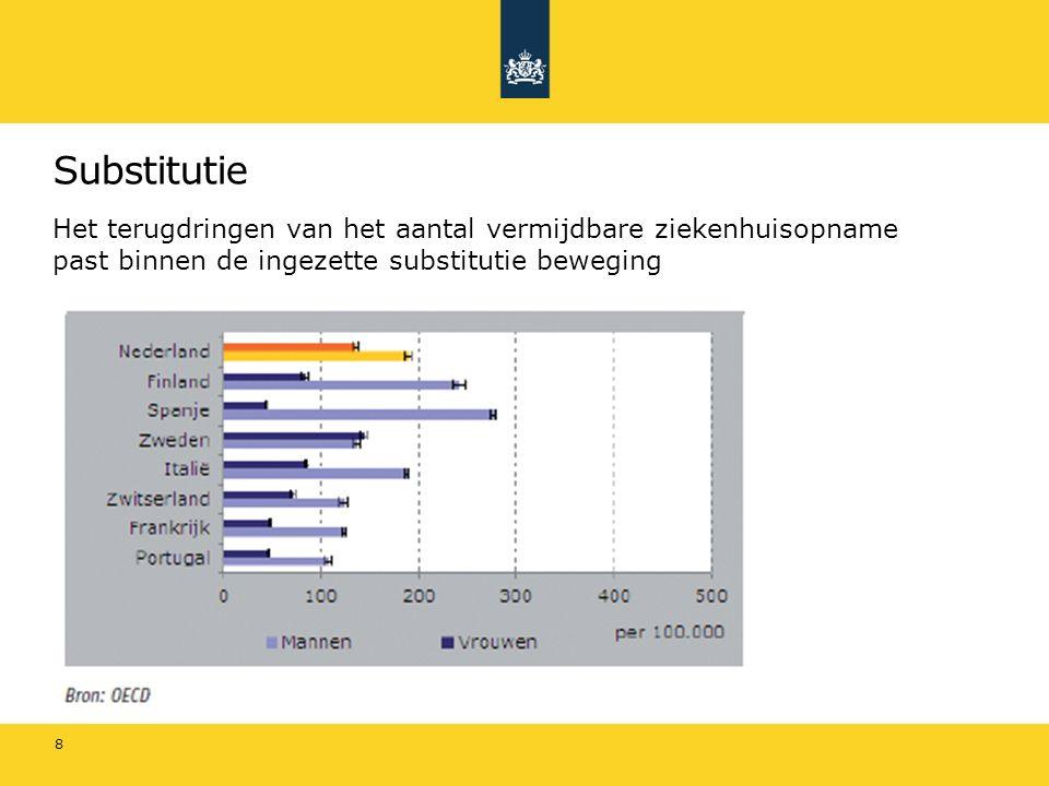 Substitutie in hoofdlijnakkoorden 9 Additionele groei eerste lijn voor 'zorg op de juiste plek' Financiële afspraken voor MSZ en GGZ en Eerste lijn: 1,5% groei in 2014 1,0% in 2015 t/m 2017 Financiële afspraken Eerste lijn door additionele groei substitutie: 2,5% groei in 2014 2,5% in 2015 t/m 2017 Substitutiemonitor Verdere versterking en verdere ontwikkeling van de eerste lijn nodig ten behoeve van meer multidisciplinaire samenwerking Nieuw bekostigingsmodel: stevig neerzetten basis, focus op samenwerking bij intensieve of chronische zorg én belonen van (gezondheidsuitkomsten)