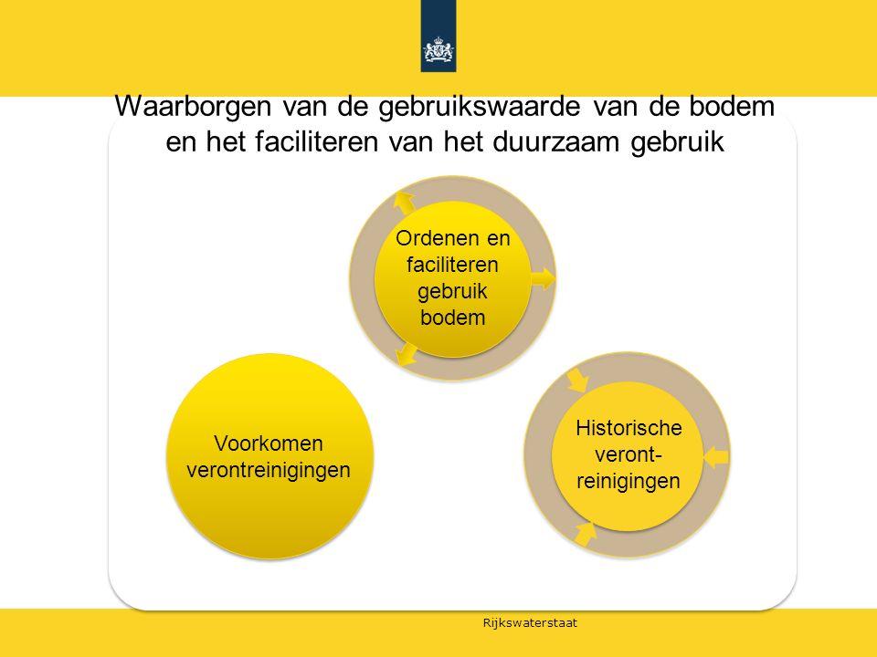 Rijkswaterstaat Voorkomen verontreinigingen Ordenen en faciliteren gebruik bodem Historische veront- reinigingen Waarborgen van de gebruikswaarde van