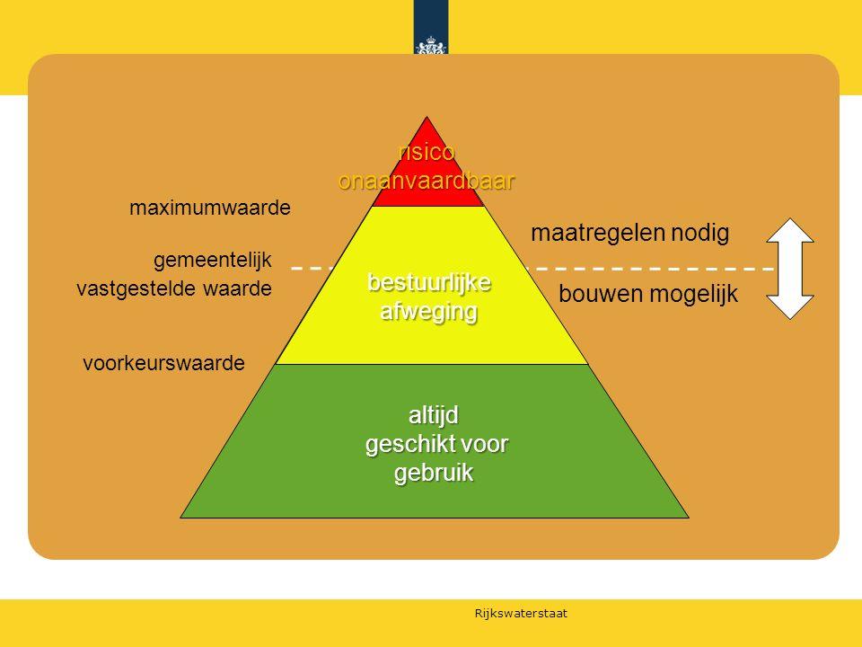 Rijkswaterstaat altijd geschikt voor gebruik geschikt voor gebruik risico onaanvaardbaar maximumwaarde gemeentelijk vastgestelde waarde voorkeurswaard
