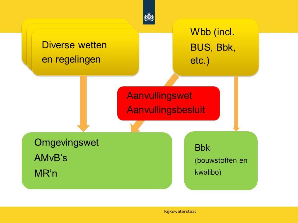 Rijkswaterstaat Wbb (incl. BUS, Bbk, etc.) Omgevingswet AMvB's MR'n Bbk (bouwstoffen en kwalibo) Diverse wetten en regelingen Aanvullingswet Aanvullin