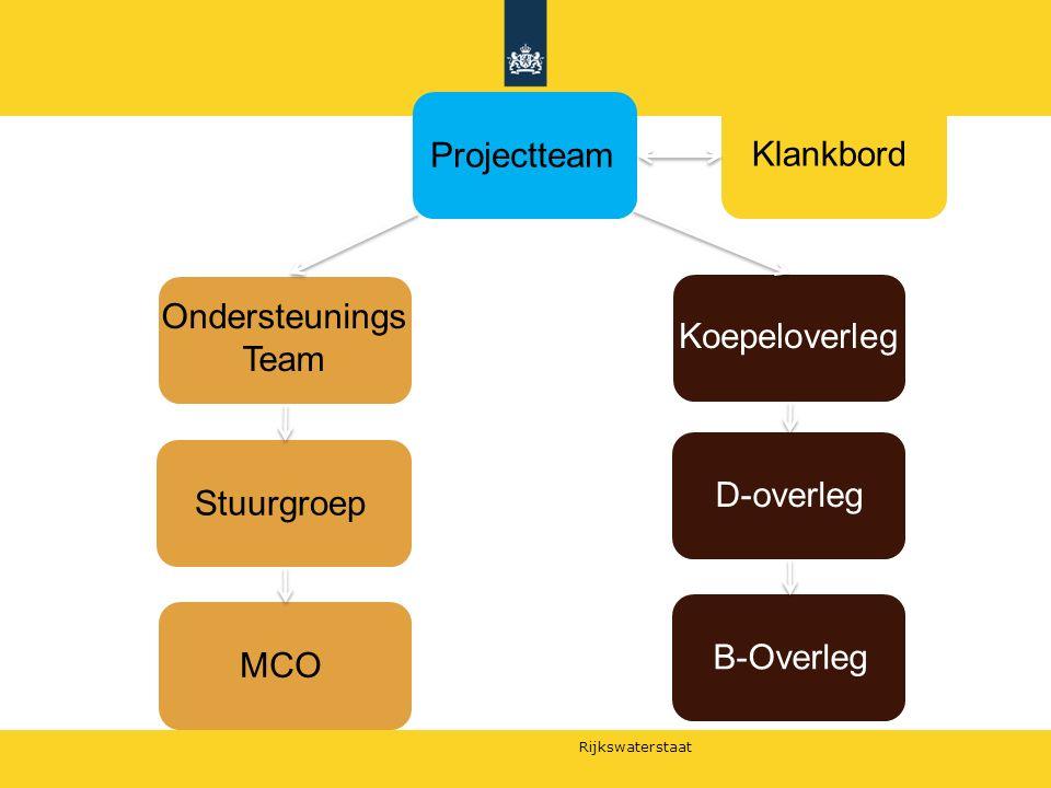 Rijkswaterstaat Projectteam Klankbord Koepeloverleg D-overleg B-Overleg Ondersteunings Team Stuurgroep MCO