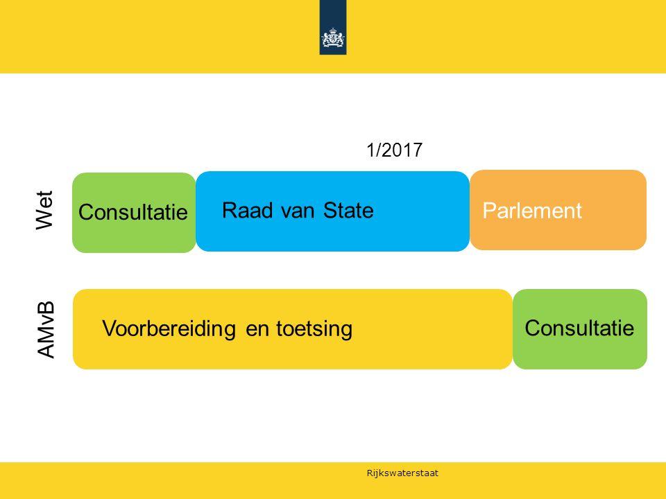 Rijkswaterstaat 1/2016 1/2017 Raad van State Consultatie Parlement Voorbereiding en toetsing Consultatie Wet AMvB