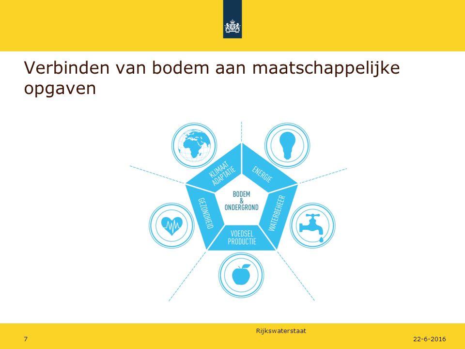 Rijkswaterstaat Verbinden van bodem aan maatschappelijke opgaven 722-6-2016