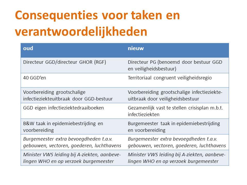 Consequenties voor taken en verantwoordelijkheden oudnieuw Directeur GGD/directeur GHOR (RGF)Directeur PG (benoemd door bestuur GGD en veiligheidsbest
