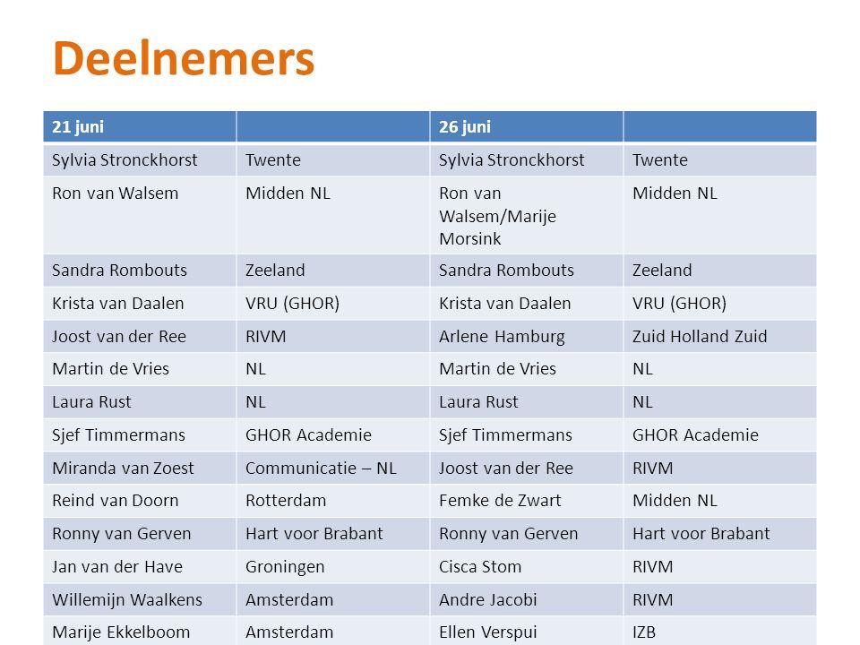 Deelnemers 21 juni26 juni Sylvia StronckhorstTwenteSylvia StronckhorstTwente Ron van WalsemMidden NLRon van Walsem/Marije Morsink Midden NL Sandra Rom