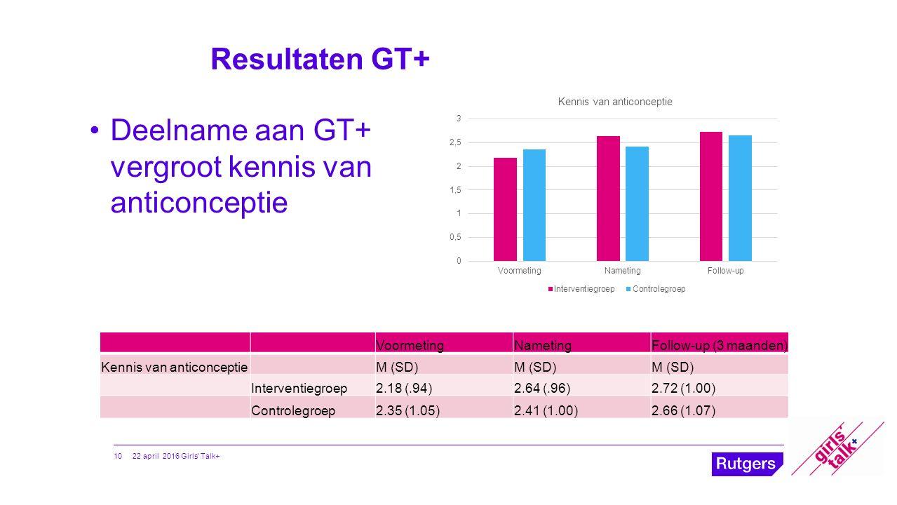 Resultaten GT+ VoormetingNametingFollow-up (3 maanden) Kennis van anticonceptieM (SD) Interventiegroep2.18 (.94)2.64 (.96)2.72 (1.00) Controlegroep2.3