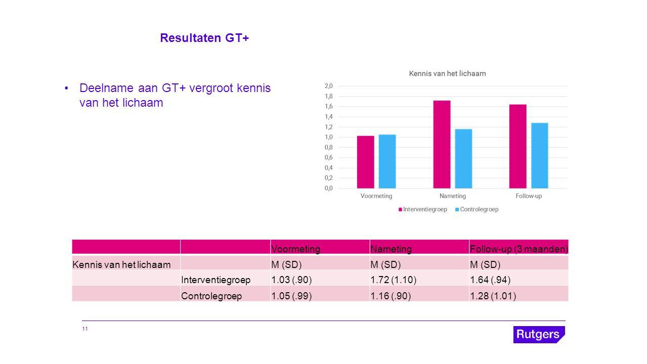 Resultaten GT+ VoormetingNametingFollow-up (3 maanden) Kennis van het lichaamM (SD) Interventiegroep1.03 (.90)1.72 (1.10)1.64 (.94) Controlegroep1.05