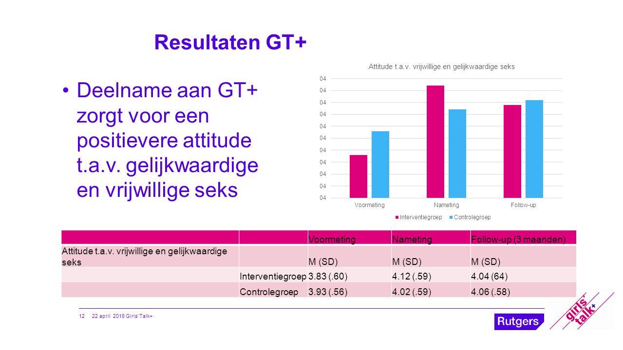 Resultaten GT+ VoormetingNametingFollow-up (3 maanden) Attitude t.a.v. vrijwillige en gelijkwaardige seksM (SD) Interventiegroep3.83 (.60)4.12 (.59)4.