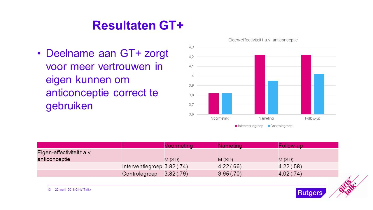 Resultaten GT+ 13 Deelname aan GT+ zorgt voor meer vertrouwen in eigen kunnen om anticonceptie correct te gebruiken VoormetingNametingFollow-up Eigen-