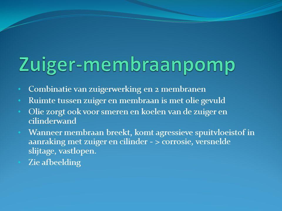 Combinatie van zuigerwerking en 2 membranen Ruimte tussen zuiger en membraan is met olie gevuld Olie zorgt ook voor smeren en koelen van de zuiger en