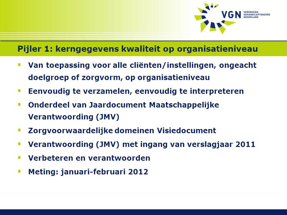 Pijler 1: kerngegevens kwaliteit op organisatieniveau  Van toepassing voor alle cliënten/instellingen, ongeacht doelgroep of zorgvorm, op organisatieniveau  Eenvoudig te verzamelen, eenvoudig te interpreteren  Onderdeel van Jaardocument Maatschappelijke Verantwoording (JMV)  Zorgvoorwaardelijke domeinen Visiedocument  Verantwoording (JMV) met ingang van verslagjaar 2011  Verbeteren en verantwoorden  Meting: januari-februari 2012
