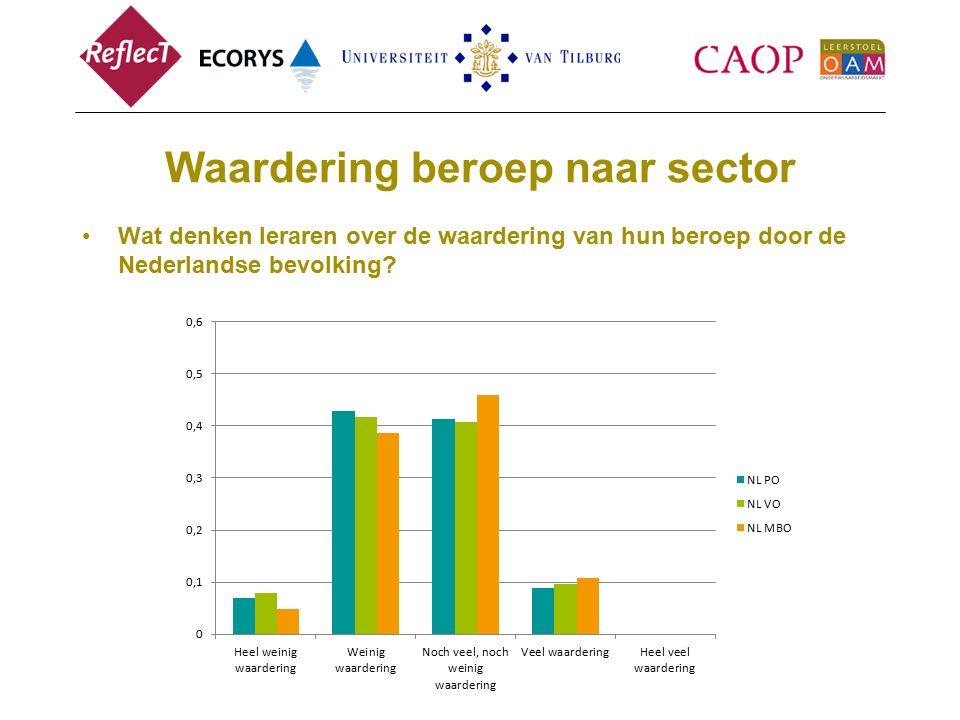 Waardering beroep naar sector Wat denken leraren over de waardering van hun beroep door de Nederlandse bevolking?