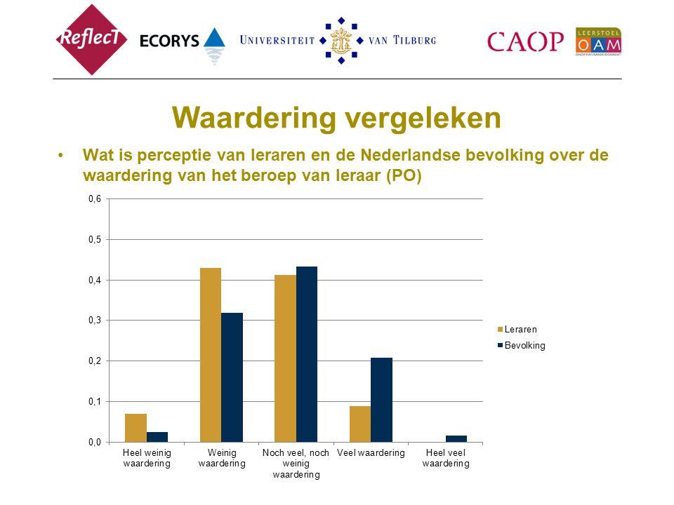 Waardering vergeleken Wat is perceptie van leraren en de Nederlandse bevolking over de waardering van het beroep van leraar (PO)