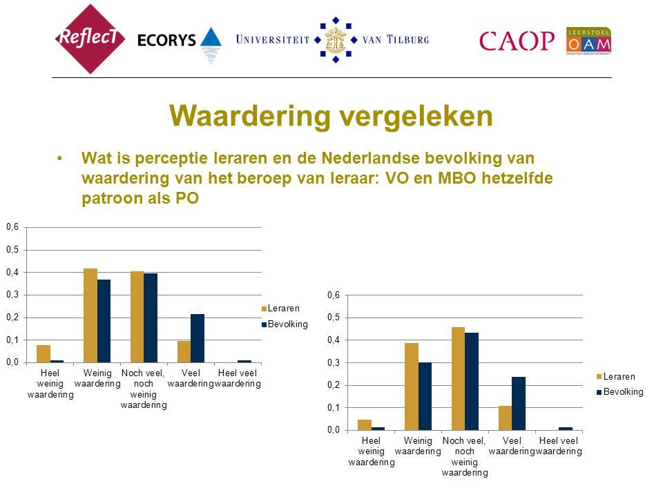 Waardering vergeleken Wat is perceptie leraren en de Nederlandse bevolking van waardering van het beroep van leraar: VO en MBO hetzelfde patroon als PO
