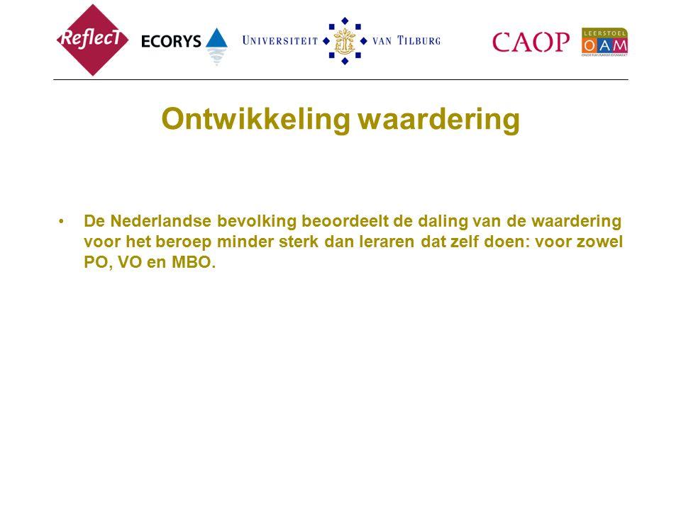 Ontwikkeling waardering De Nederlandse bevolking beoordeelt de daling van de waardering voor het beroep minder sterk dan leraren dat zelf doen: voor zowel PO, VO en MBO.