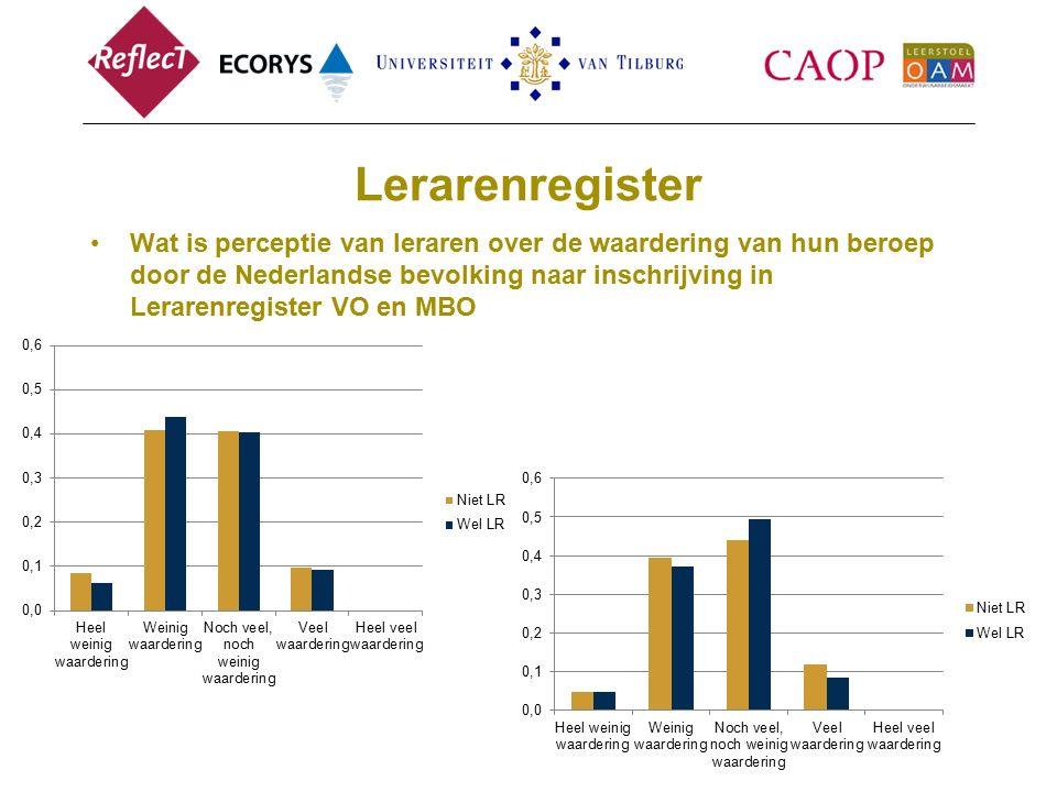 Lerarenregister Wat is perceptie van leraren over de waardering van hun beroep door de Nederlandse bevolking naar inschrijving in Lerarenregister VO en MBO