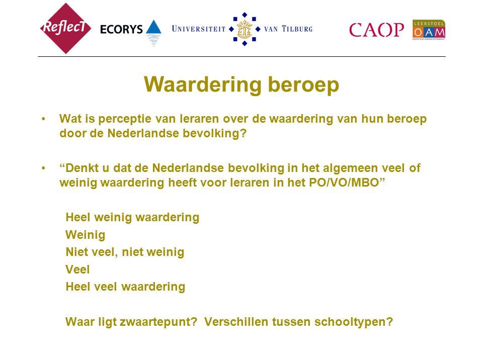 Waardering beroep Wat is perceptie van leraren over de waardering van hun beroep door de Nederlandse bevolking.