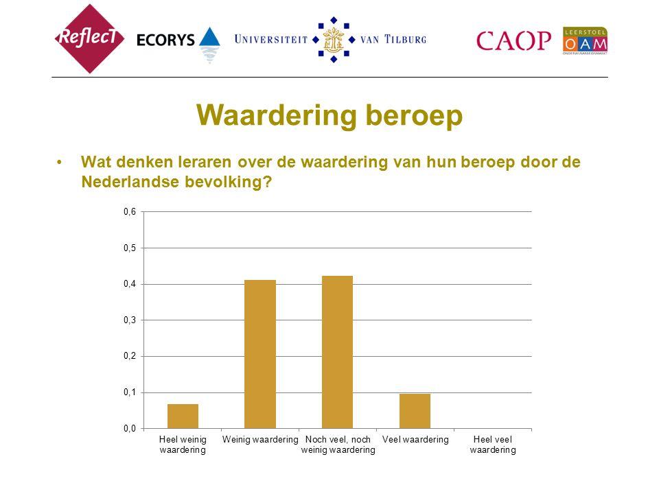 Waardering beroep Wat denken leraren over de waardering van hun beroep door de Nederlandse bevolking?