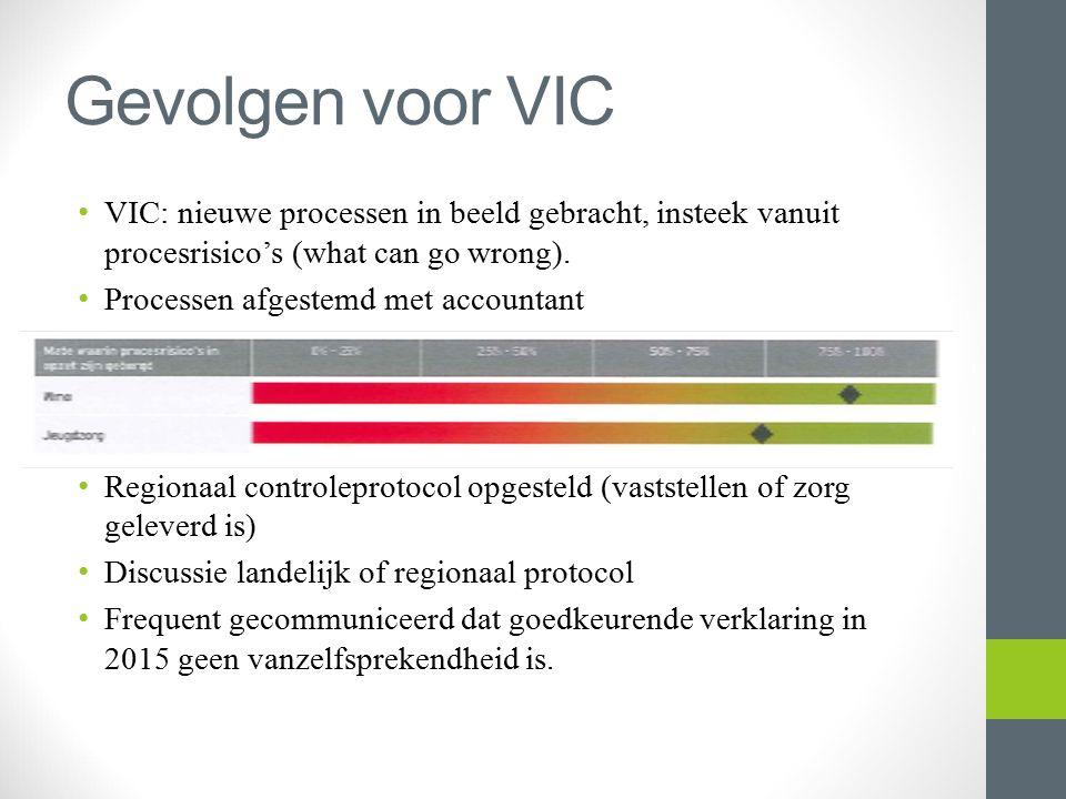 Gevolgen voor VIC VIC: nieuwe processen in beeld gebracht, insteek vanuit procesrisico's (what can go wrong). Processen afgestemd met accountant Regio