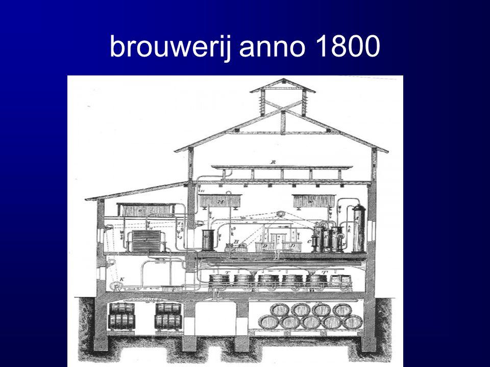brouwerij anno 1800