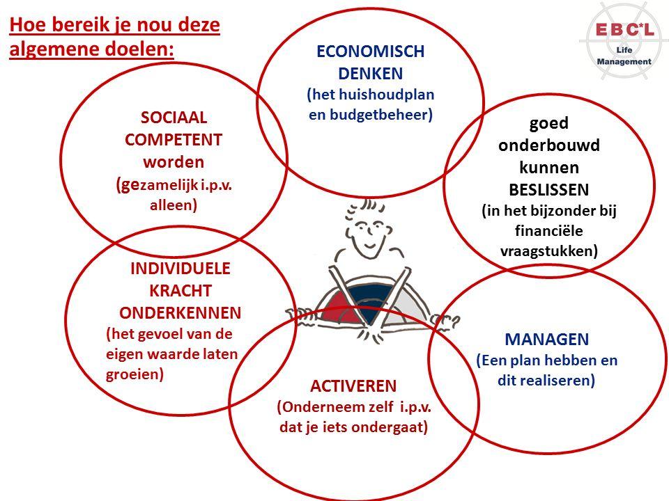 MANAGEN (Een plan hebben en dit realiseren) INDIVIDUELE KRACHT ONDERKENNEN (het gevoel van de eigen waarde laten groeien) ACTIVEREN (Onderneem zelf i.