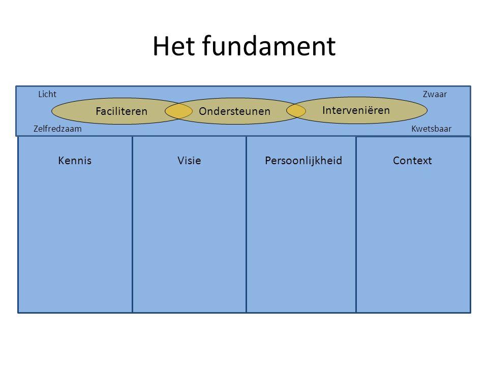 KennisVisiePersoonlijkheid Context Het fundament Licht Zwaar Zelfredzaam Kwetsbaar FaciliterenOndersteunen Interveniëren
