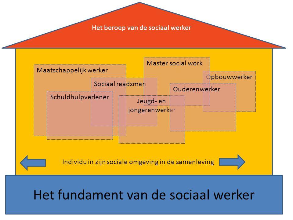 B Maatschappelijk werker Sociaal raadsman Opbouwwerker Master social work Jeugd- en jongerenwerker Ouderenwerker Schuldhulpverlener Individu in zijn sociale omgeving in de samenleving Het beroep van de sociaal werker Het fundament van de sociaal werker