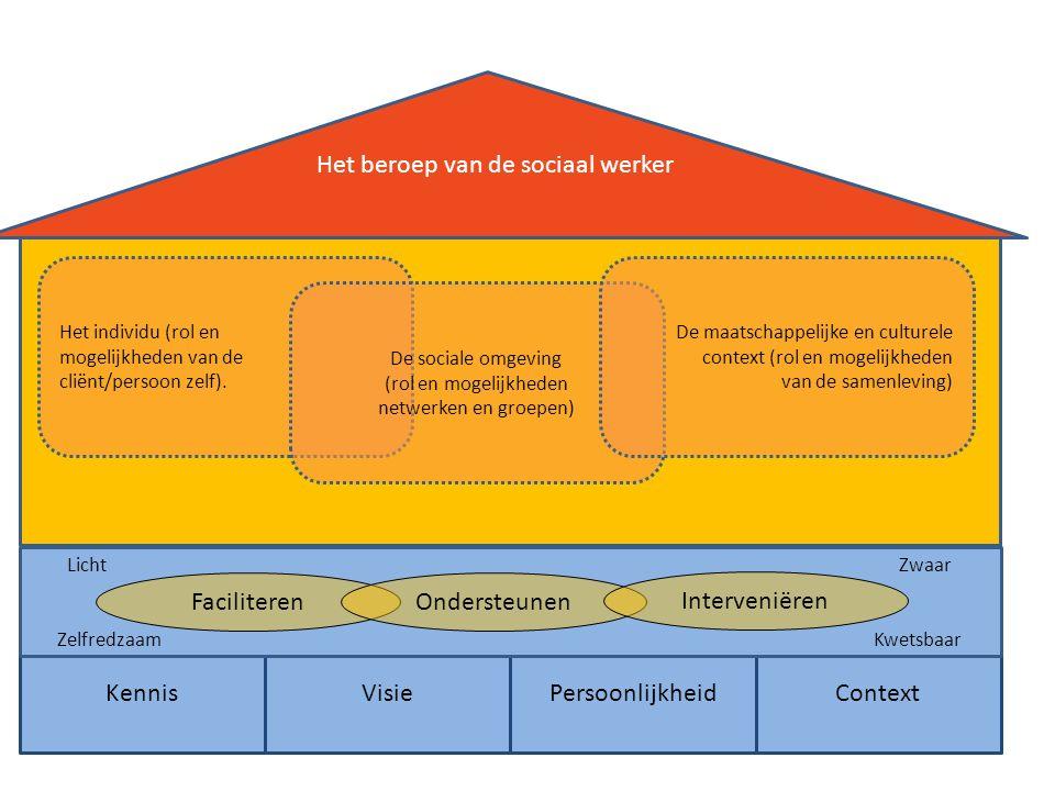 KennisVisiePersoonlijkheid Context Het beroep van de sociaal werker Licht Zwaar Zelfredzaam Kwetsbaar FaciliterenOndersteunen Interveniëren Het individu (rol en mogelijkheden van de cliënt/persoon zelf).